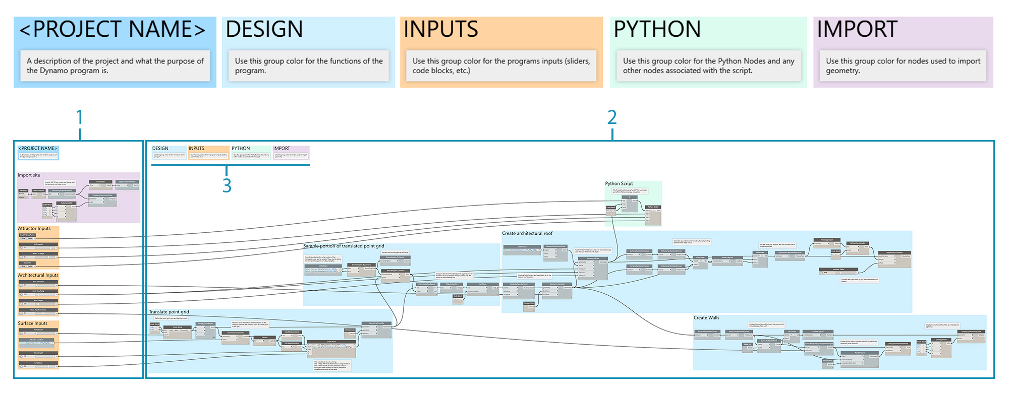 Graph Strategies   The Dynamo Primer
