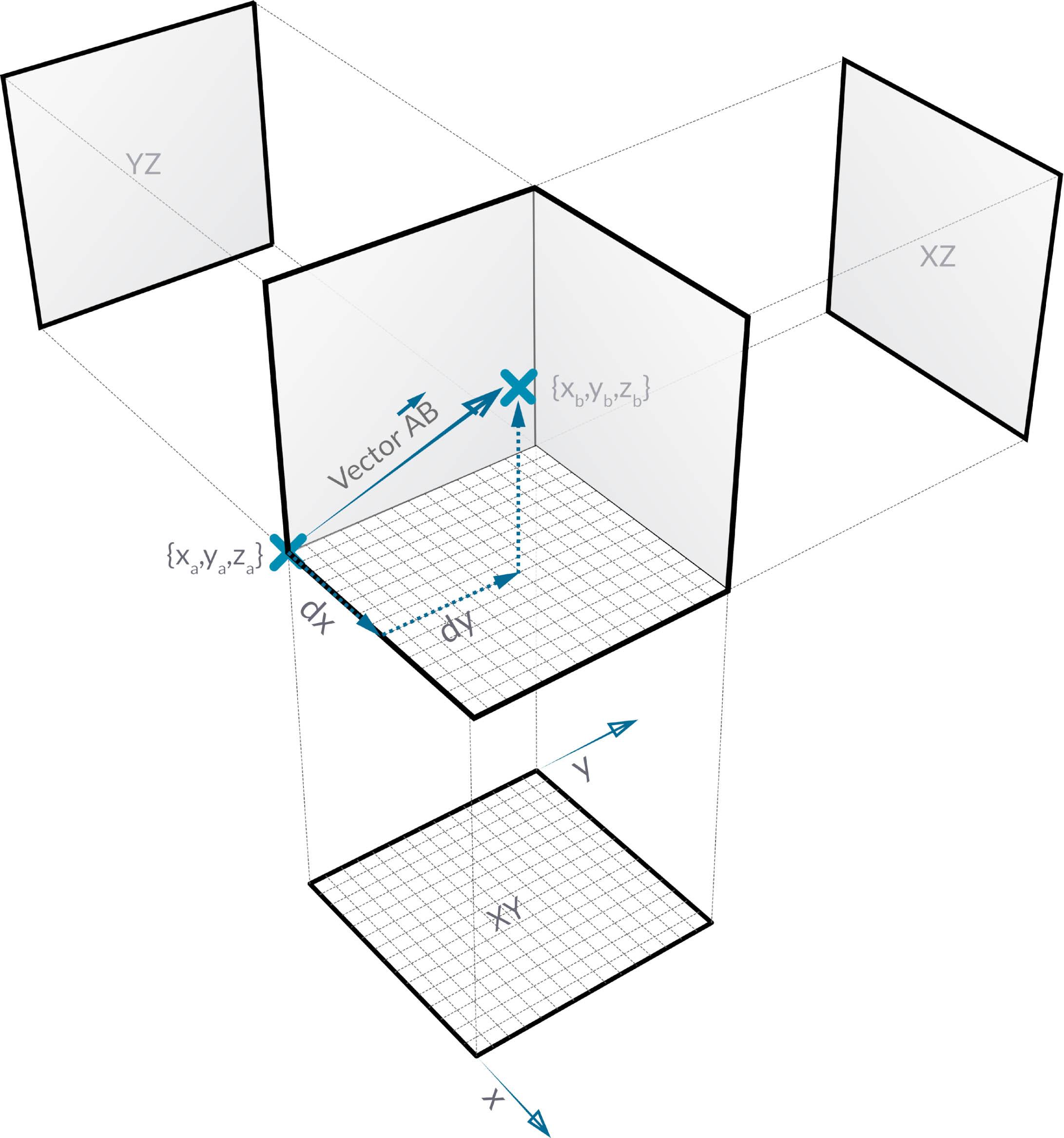 Vektoren, Ebenen und Koordinatensysteme | Der Dynamo Primer